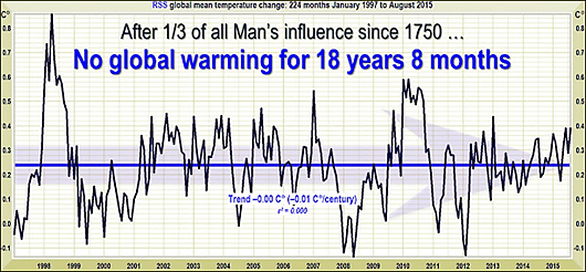 no global warming 18+ years