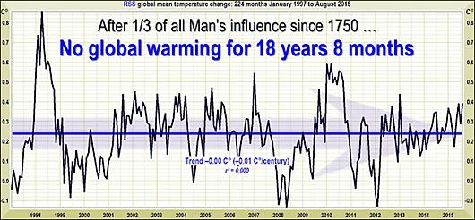no global warming 18+ years
