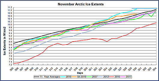 polar ice not disappearing